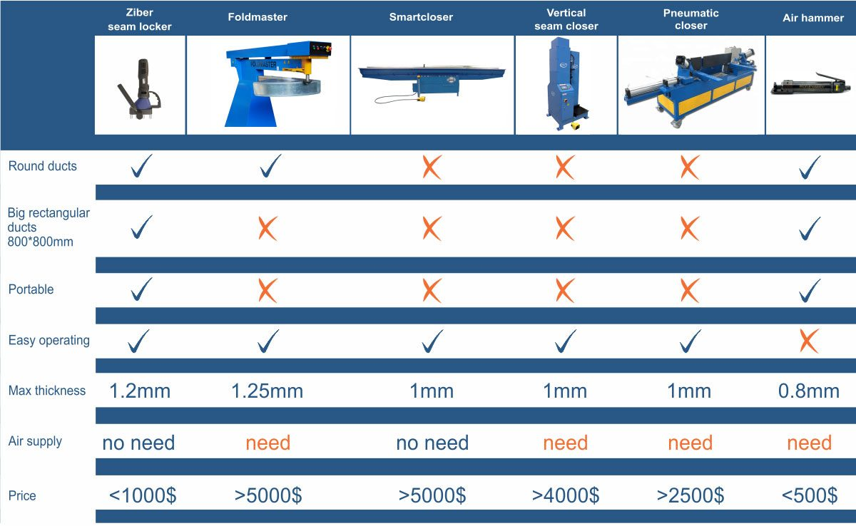 Comparing table of seam locker machines